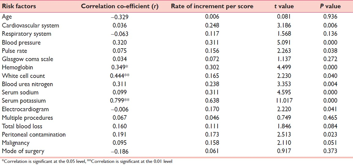 Portsmouth physiological and operative severity score for