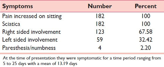 Prevalence of piriformis syndrome among the cases of low