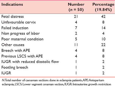 Table 2: Indications for caesarean section in eclampsia