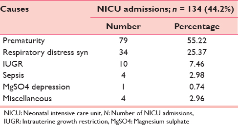 Table 4: Causes for NICU admissions