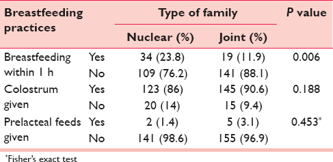 Table 3: Association between type of family and breastfeeding practices