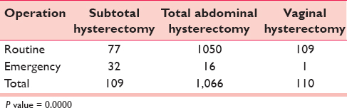 Table 5: Distribution of hysterectomy (<i>n</i> = 1,285)
