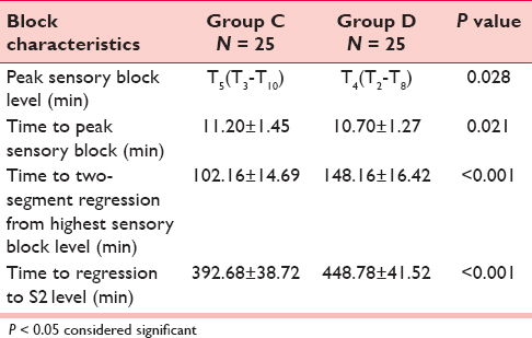 A comparative study of analgesic effects of intrathecal