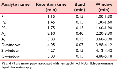 Patterns of hemoglobinopathies diagnosed by high-performance
