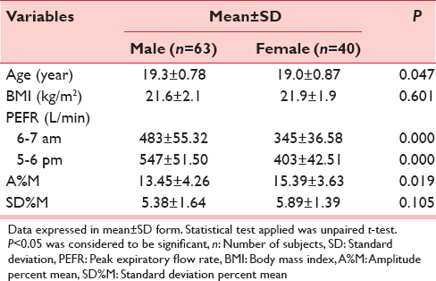 Diurnal Variation Of Peak Expiratory Flow Rate In Healthy Young