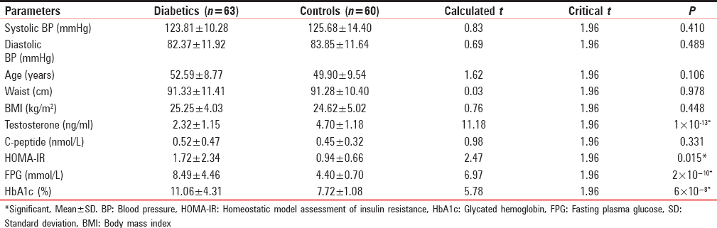Table 1: Comparison of blood pressure, anthropometric parameters, testosterone, C-peptide, homeostatic model assessment of insulin resistance, fasting plasma glucose, and glycated hemoglobin in diabetics and controls