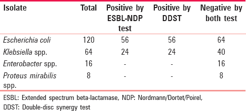 Table 1: Correlation between the extended-spectrum beta-lactamase Nordmann/Dortet/Poirel test and double-disc synergy test in detecting extended-spectrum beta-lactamases