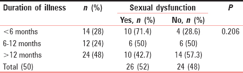 Table 2: Duration of illness and its correlation with sexual dysfunction (<i>n</i>&#61;50)