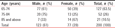 Table 1: Gender distribution of the patients studied across the age groups