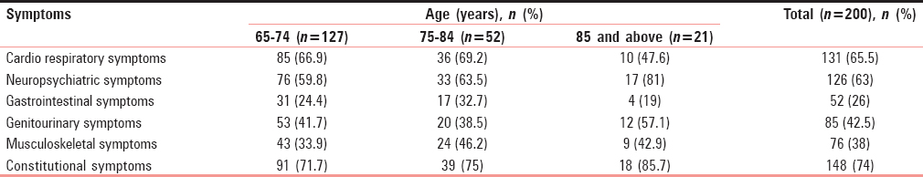 Table 2: Correlation of symptoms at presentation with age group of patients studied