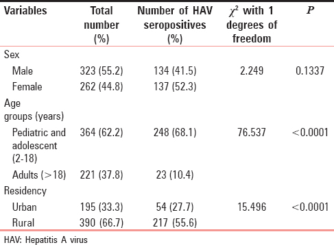 Table 1: Distribution of IgM hepatitis A virus seropositive cases in Eastern Odisha according to age, sex and residency