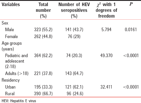 Table 2: Distribution of IgM hepatitis E virus seropositive cases in Eastern Odisha according to age, sex and residency