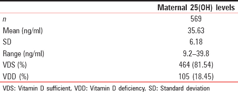 Table 1: Maternal Vitamin D levels