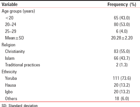 Table 1: Sociodemographic distribution of study respondents and awareness of contraception (<i>n</i>=151)
