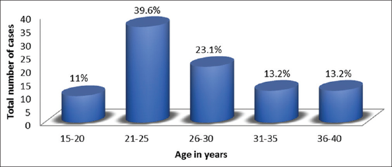 Figure 1: Age in years