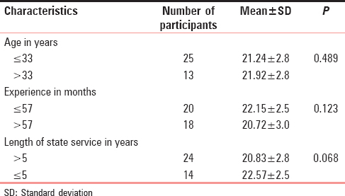 Table 2: Association between age, sex, experience, and length of service with knowledge score among Basic Emergency Obstetric Care trained participants (<i>n</i>=38)